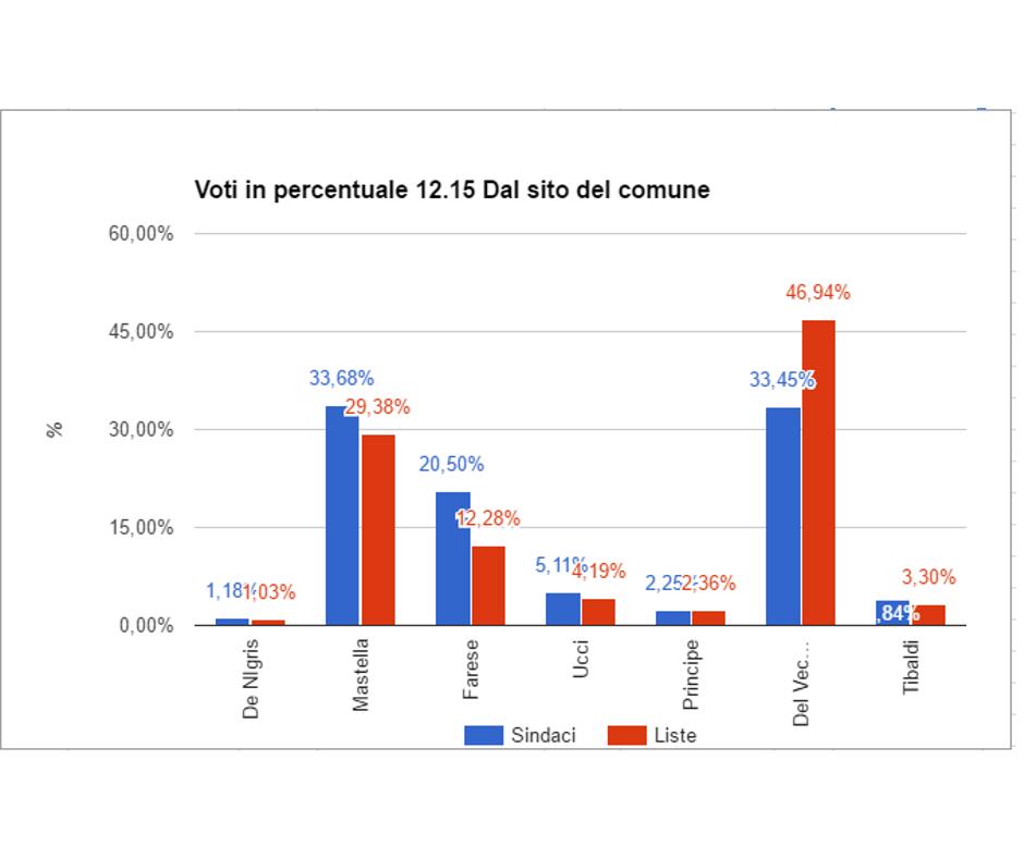 Voti percentuali 12 15