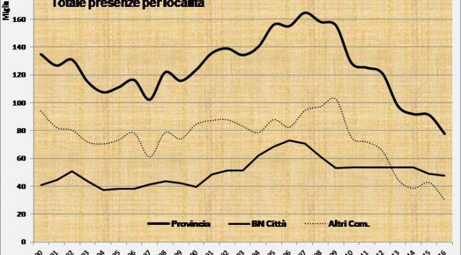 La débâcle del turismo in provincia di Benevento – Luigi Ruscello