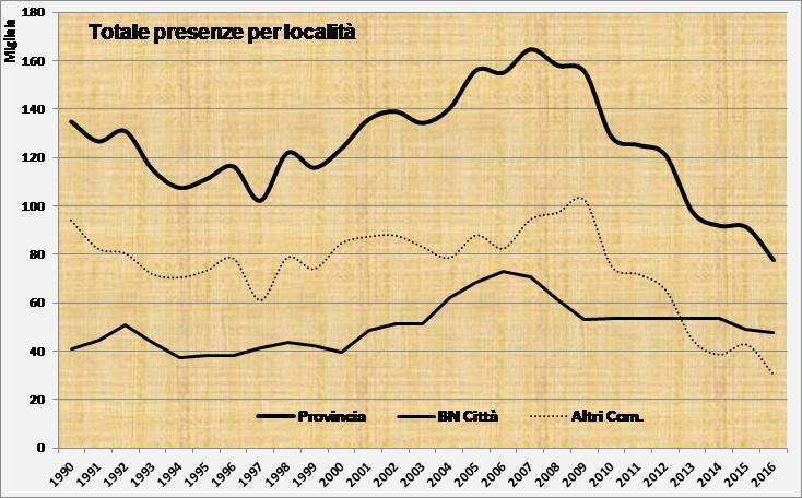 grafico presenze per località
